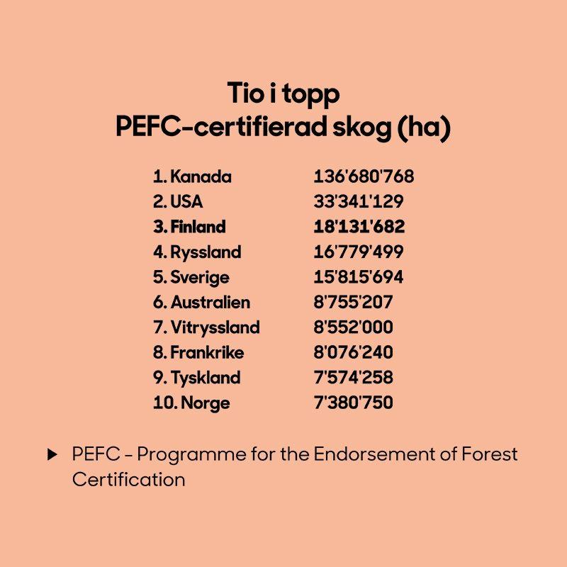 SLC - 10 Pefc