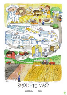 SLC - Affischer om matens väg